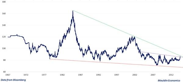 Dollarkoers Grafiek